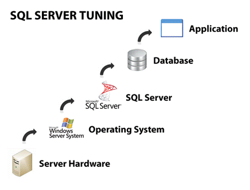 SQL Freelancer SQL Server Performance Tuning