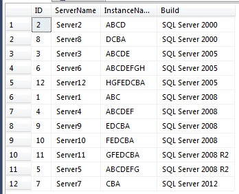 SQL Freelancer SQL Server Sharepoint KPI